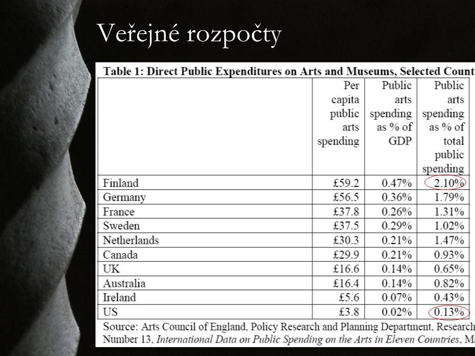 Veřejné rozpočty
