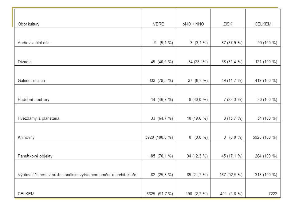 Obor kulturyVEREoNO + NNOZISKCELKEM Audiovizuální díla9 (9,1 %)3 (3,1 %)87 (87,9 %)99 (100 %) Divadla49 (40,5 %)34 (28,1%)38 (31,4 %)121 (100 %) Galerie, muzea333 (79,5 %)37 (8,8 %)49 (11,7 %)419 (100 %) Hudební soubory14 (46,7 %)9 (30,0 %)7 (23,3 %)30 (100 %) Hvězdárny a planetária33 (64,7 %)10 (19,6 %)8 (15,7 %)51 (100 %) Knihovny5920 (100,0 %)0 (0,0 %) 5920 (100 %) Památkové objekty185 (70,1 %)34 (12,3 %)45 (17,1 %)264 (100 %) Výstavní činnost v profesionálním výtvarném umění a architektuře82 (25,8 %)69 (21,7 %)167 (52,5 %)318 (100 %) CELKEM6625 (91,7 %)196 (2,7 %)401 (5,6 %)7222
