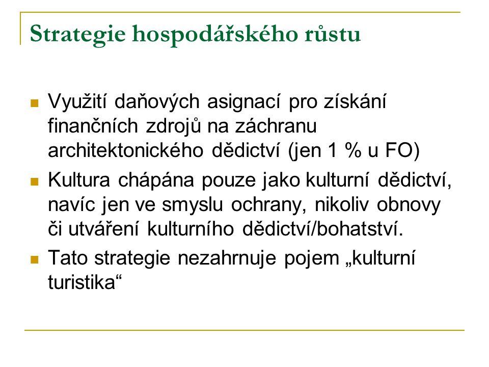 Strategie hospodářského růstu Využití daňových asignací pro získání finančních zdrojů na záchranu architektonického dědictví (jen 1 % u FO) Kultura ch
