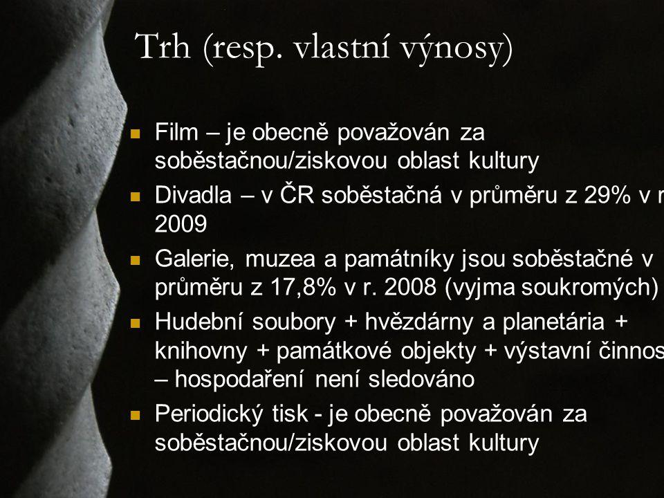 Trh (resp. vlastní výnosy) Film – je obecně považován za soběstačnou/ziskovou oblast kultury Divadla – v ČR soběstačná v průměru z 29% v r. 2009 Galer