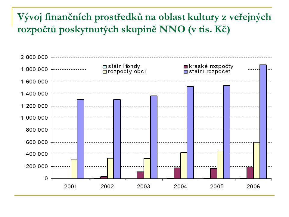 Vývoj finančních prostředků na oblast kultury z veřejných rozpočtů poskytnutých skupině NNO (v tis.