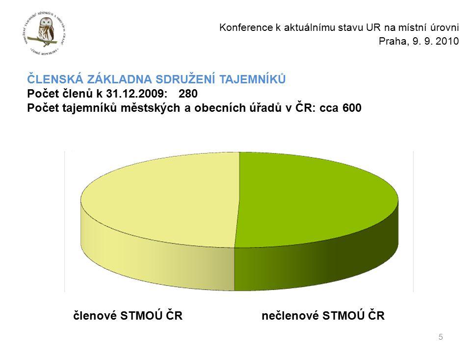 5 Konference k aktuálnímu stavu UR na místní úrovni Praha, 9.