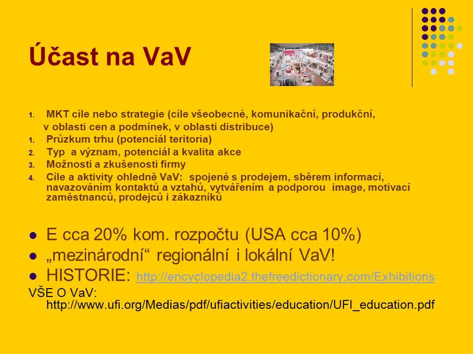 Výběr VaV http://www.mpo.cz/cz/zahranicni-obchod/podpora-exportu/ http://www.komora.cz/podpora-exportu-a-zahranicni-vztahy/veletrhy-a-vystavy-v-zahranici/informace-o- projektu-1/informace-o-projektu-2/informace-o-projektu/ Hospodářské komory http://www.rhkbrno.cz/_jeco/content/view/298/190/ Ministerstvo průmyslu a obchodu – státní podpora účasti na veletrhu – úkol: najít na výše uvedeném webu!!.