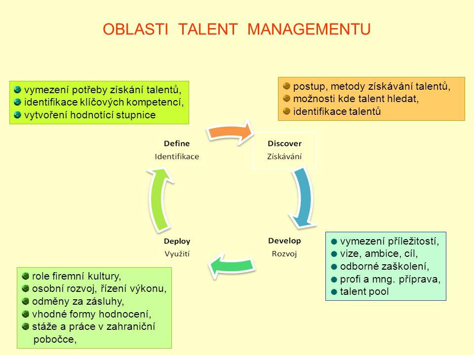 OBLASTI TALENT MANAGEMENTU vymezení potřeby získání talentů, identifikace klíčových kompetencí, vytvoření hodnotící stupnice postup, metody získávání