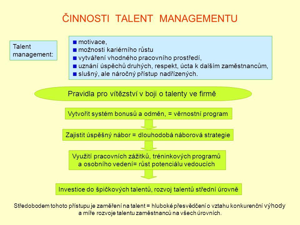 ČINNOSTI TALENT MANAGEMENTU Talent management: motivace, možnosti kariérního růstu vytváření vhodného pracovního prostředí, uznání úspěchů druhých, respekt, úcta k dalším zaměstnancům, slušný, ale náročný přístup nadřízených.