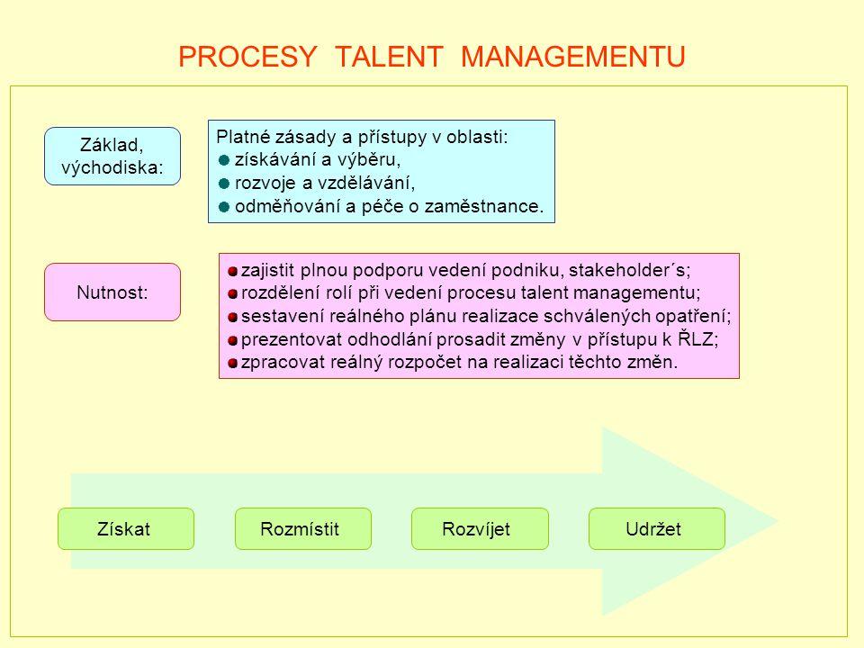 PROCESY TALENT MANAGEMENTU Platné zásady a přístupy v oblasti: získávání a výběru, rozvoje a vzdělávání, odměňování a péče o zaměstnance.
