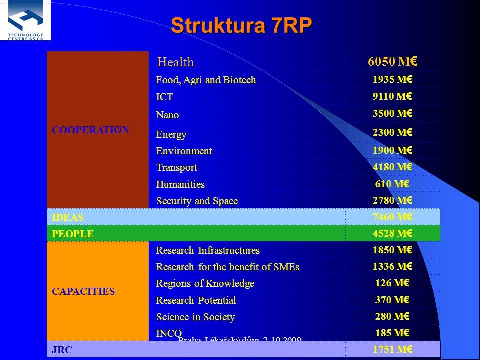 Praha, Lékařský dům, 2.10.2009 COOPERATION Health 6050 M€ Food, Agri and Biotech 1935 M€ ICT 9110 M€ Nano 3500 M€ Energy 2300 M€ Environment 1900 M€ T