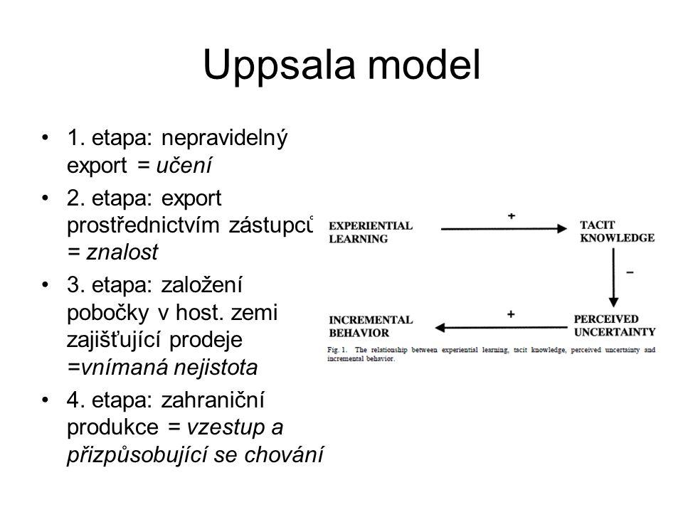 Uppsala model 1. etapa: nepravidelný export = učení 2. etapa: export prostřednictvím zástupců = znalost 3. etapa: založení pobočky v host. zemi zajišť
