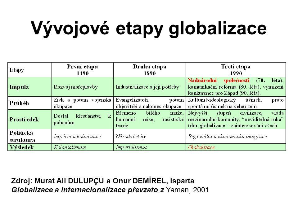 Globalizace Index globalizace – váha Zdroj.: Skyva J.: Míry globalizace a zapojení České republiky do globalizačních procesů, Bakalářská práce PřF UK Praha 2008.