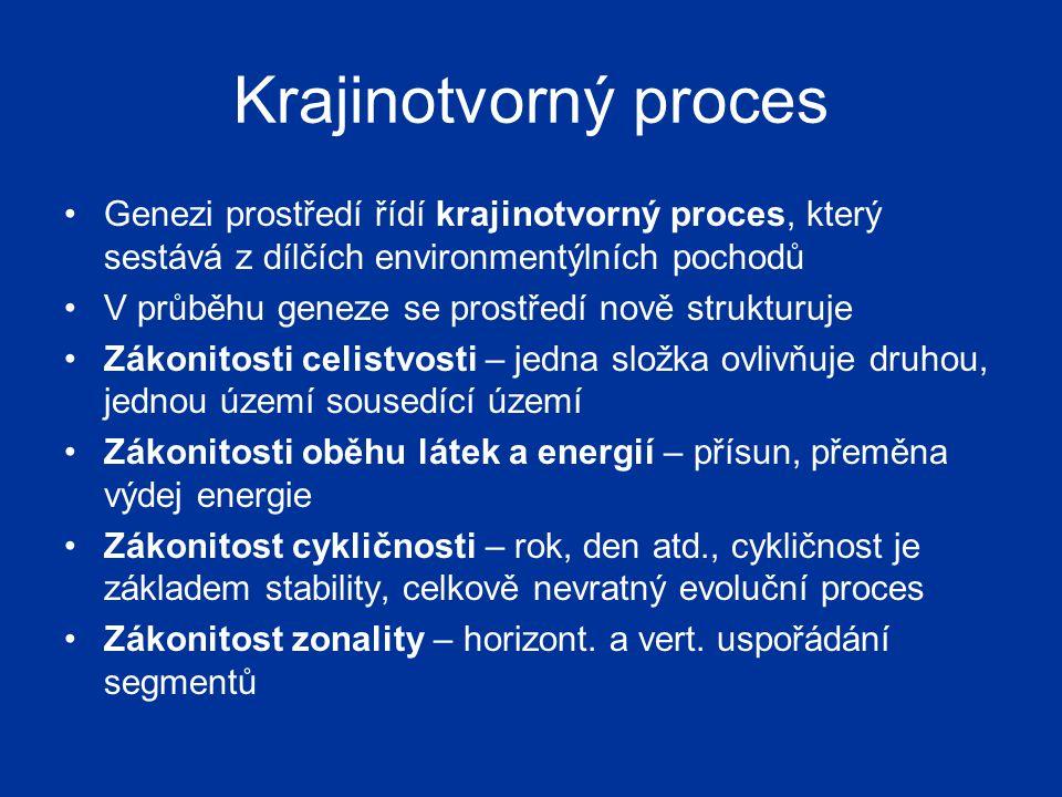 Krajinotvorný proces Genezi prostředí řídí krajinotvorný proces, který sestává z dílčích environmentýlních pochodů V průběhu geneze se prostředí nově strukturuje Zákonitosti celistvosti – jedna složka ovlivňuje druhou, jednou území sousedící území Zákonitosti oběhu látek a energií – přísun, přeměna výdej energie Zákonitost cykličnosti – rok, den atd., cykličnost je základem stability, celkově nevratný evoluční proces Zákonitost zonality – horizont.