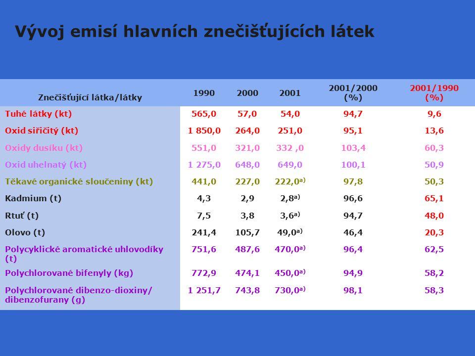 Vývoj emisí hlavních znečišťujících látek Znečišťující látka/látky 199020002001 2001/2000 (%) 2001/1990 (%) Tuhé látky (kt)565,057,054,094,79,6 Oxid siřičitý (kt)1 850,0264,0251,095,113,6 Oxidy dusíku (kt)551,0321,0332,0103,460,3 Oxid uhelnatý (kt)1 275,0648,0649,0100,150,9 Těkavé organické sloučeniny (kt)441,0227,0222,0 a) 97,850,3 Kadmium (t)4,32,92,8 a) 96,665,1 Rtuť (t)7,53,83,6 a) 94,748,0 Olovo (t)241,4105,749,0 a) 46,420,3 Polycyklické aromatické uhlovodíky (t) 751,6487,6470,0 a) 96,462,5 Polychlorované bifenyly (kg)772,9474,1450,0 a) 94,958,2 Polychlorované dibenzo-dioxiny/ dibenzofurany (g) 1 251,7743,8730,0 a) 98,158,3