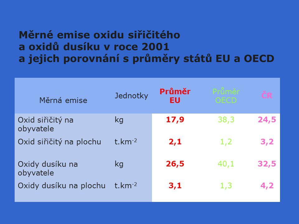 Měrné emise oxidu siřičitého a oxidů dusíku v roce 2001 a jejich porovnání s průměry států EU a OECD Měrná emise Jednotky Průměr EU Průměr OECD ČR Oxid siřičitý na obyvatele kg17,938,324,5 Oxid siřičitý na plochut.km -2 2,11,23,2 Oxidy dusíku na obyvatele kg26,540,132,5 Oxidy dusíku na plochut.km -2 3,11,34,2
