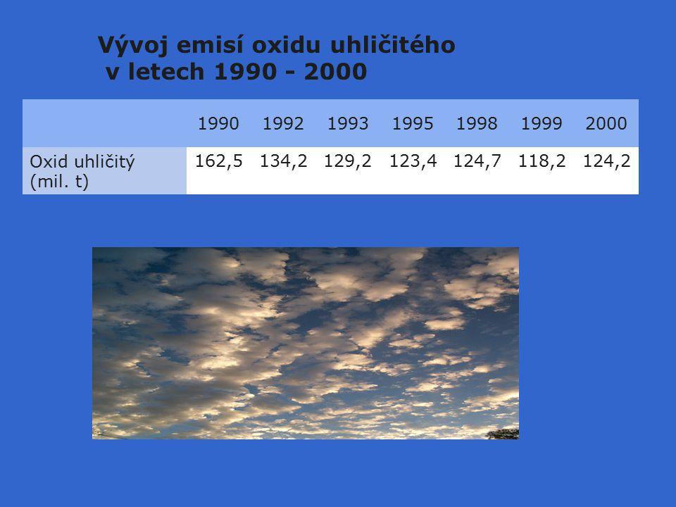 Vývoj emisí oxidu uhličitého v letech 1990 - 2000 1990199219931995199819992000 Oxid uhličitý (mil.