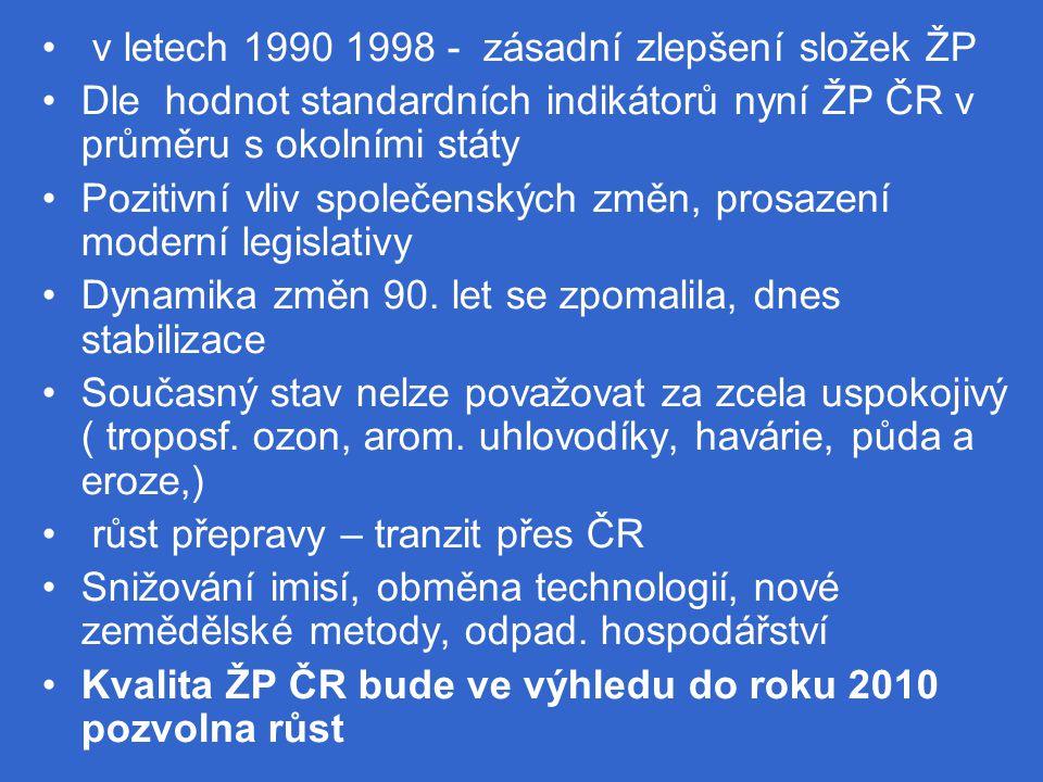 v letech 1990 1998 - zásadní zlepšení složek ŽP Dle hodnot standardních indikátorů nyní ŽP ČR v průměru s okolními státy Pozitivní vliv společenských změn, prosazení moderní legislativy Dynamika změn 90.