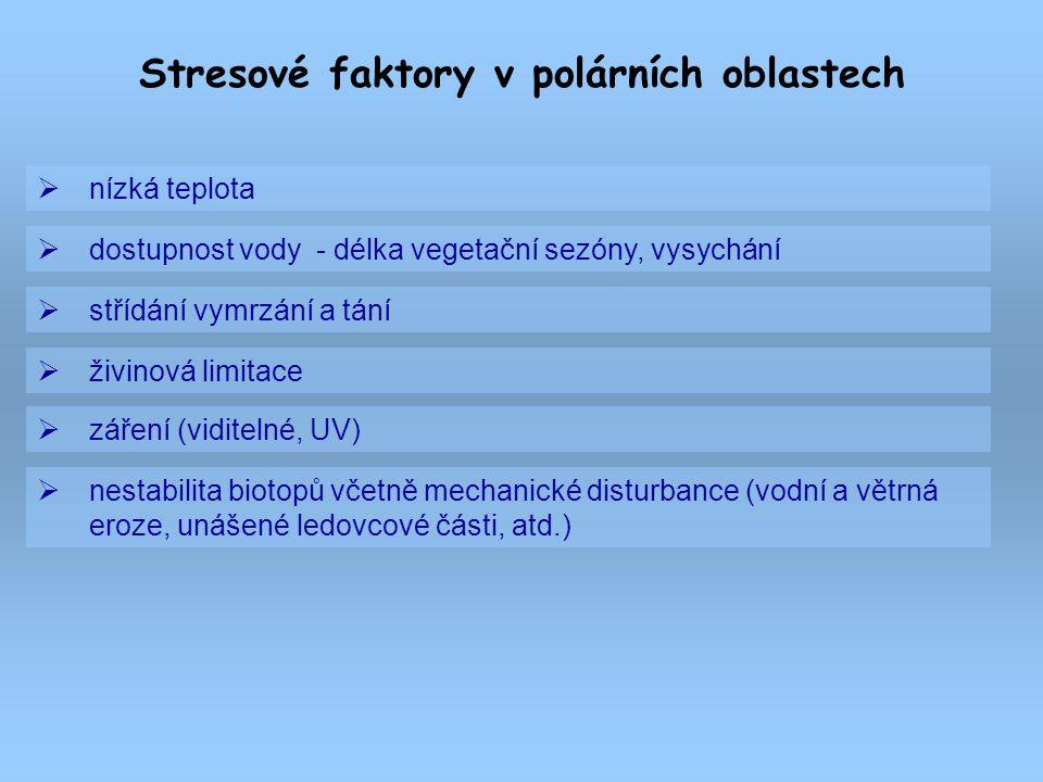  nízká teplota Stresové faktory v polárních oblastech  dostupnost vody - délka vegetační sezóny, vysychání  střídání vymrzání a tání  živinová lim