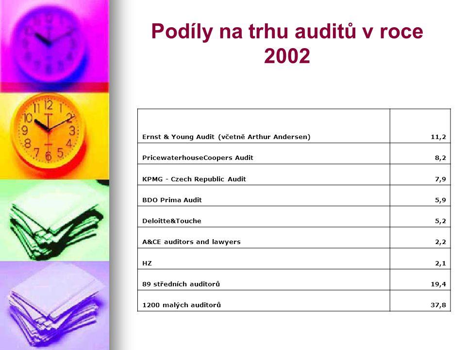 Podíly na trhu auditů v roce 2002 Ernst & Young Audit (včetně Arthur Andersen)11,2 PricewaterhouseCoopers Audit8,2 KPMG - Czech Republic Audit7,9 BDO Prima Audit5,9 Deloitte&Touche5,2 A&CE auditors and lawyers2,2 HZ2,1 89 středních auditorů19,4 1200 malých auditorů37,8