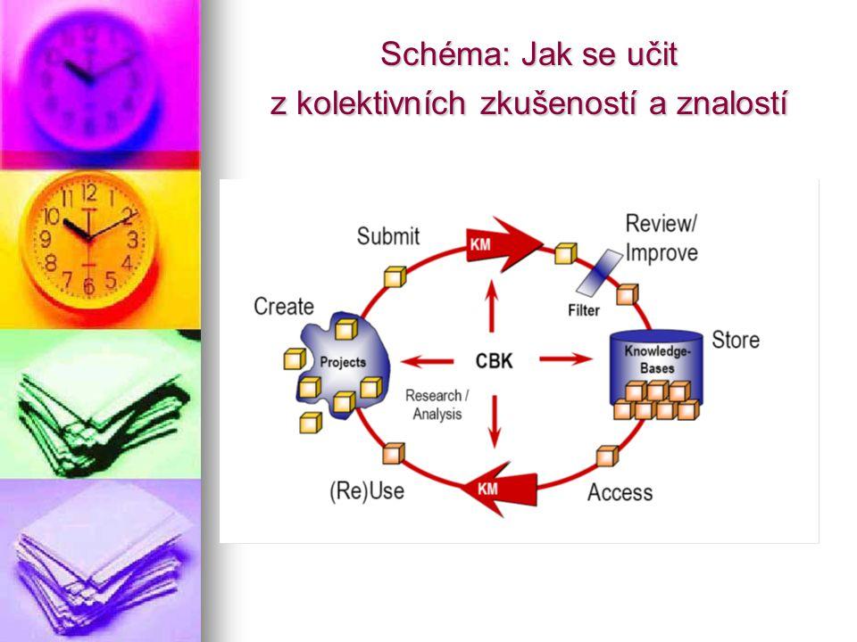 Schéma: Jak se učit z kolektivních zkušeností a znalostí