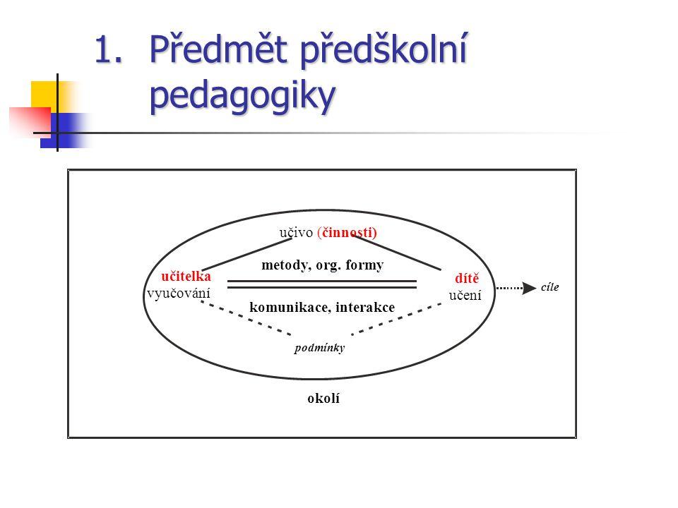 1.Předmět předškolní pedagogiky okolí cíle učitelka vyučování dítě učení učivo (činnosti) metody, org. formy komunikace, interakce podmínky
