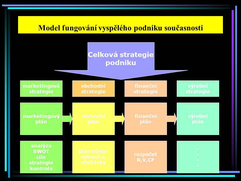 Model fungování vyspělého podniku současnosti rozpočet R,V,CF marketingový plán obchodní plán finanční plán výrobní plán analýza SWOT cíle strategie k