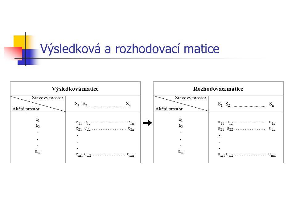 Výsledková a rozhodovací matice Výsledková matice Stavový prostor Akční prostor S 1 S 2 ……………………….… S n a1a2...am a1a2...am e 11 e 12 ……………….. e 1n e