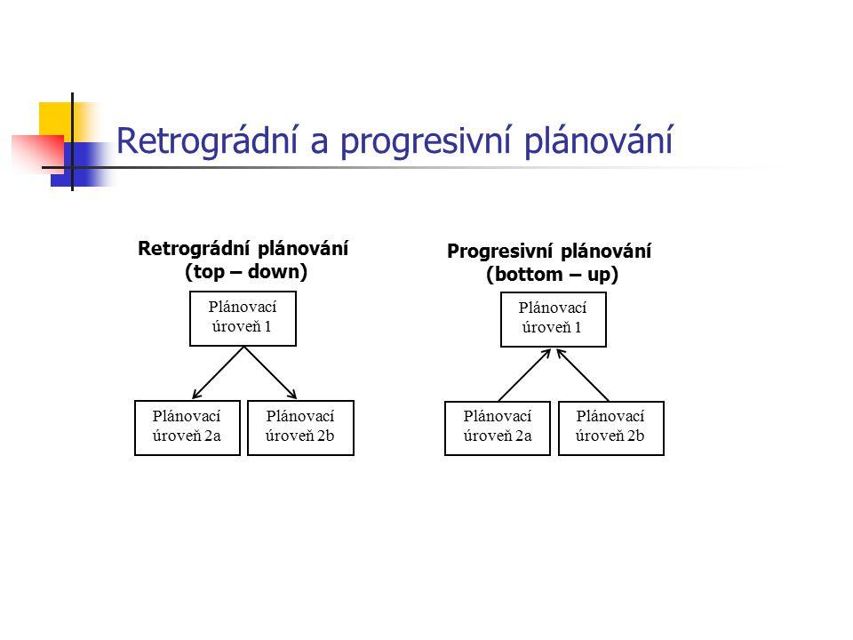Retrográdní a progresivní plánování Plánovací úroveň 1 Plánovací úroveň 2a Plánovací úroveň 2b Progresivní plánování (bottom – up) Plánovací úroveň 1