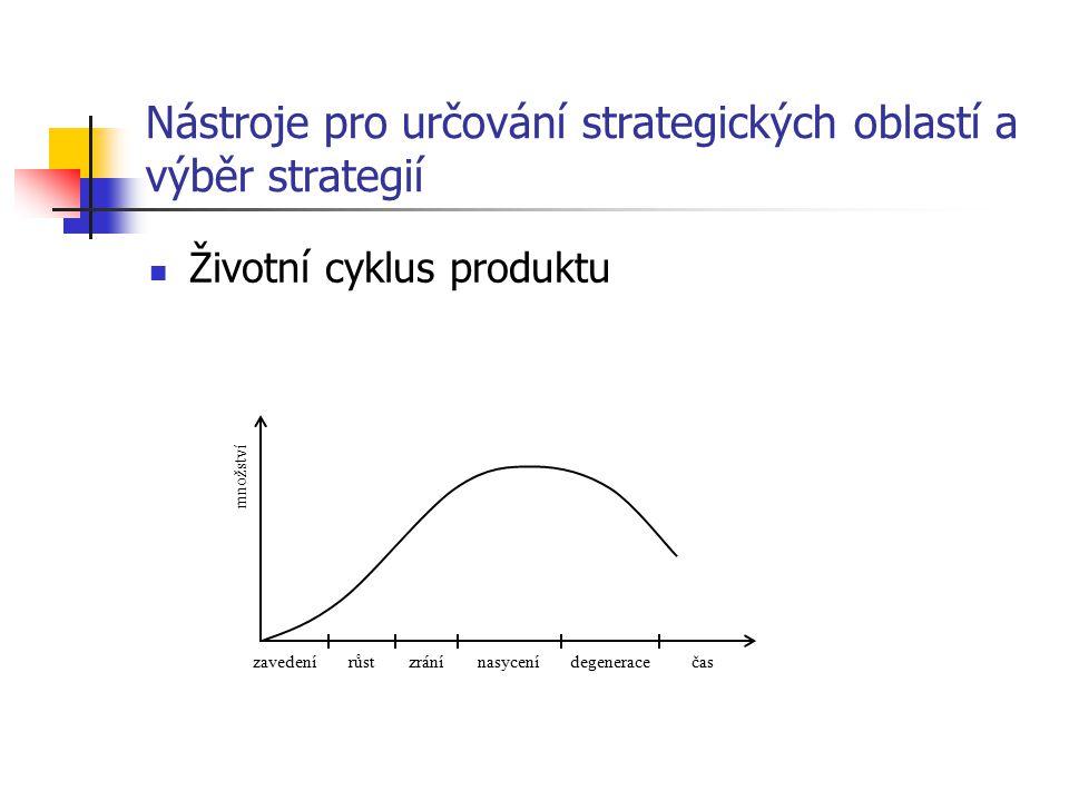 Nástroje pro určování strategických oblastí a výběr strategií Analýza portfolia Dojné krávy (Cash-cow) Hvězdy (Star) Otazníky (Question-mark) Problémové výrobky (Dog ) Strategie defenzivní ofenzivní dezinvestiční konsolidační růstová