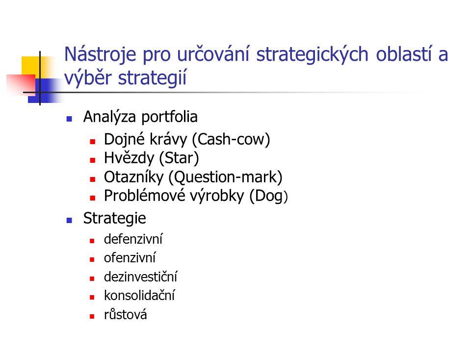 Nástroje pro určování strategických oblastí a výběr strategií Analýza portfolia Dojné krávy (Cash-cow) Hvězdy (Star) Otazníky (Question-mark) Problémo