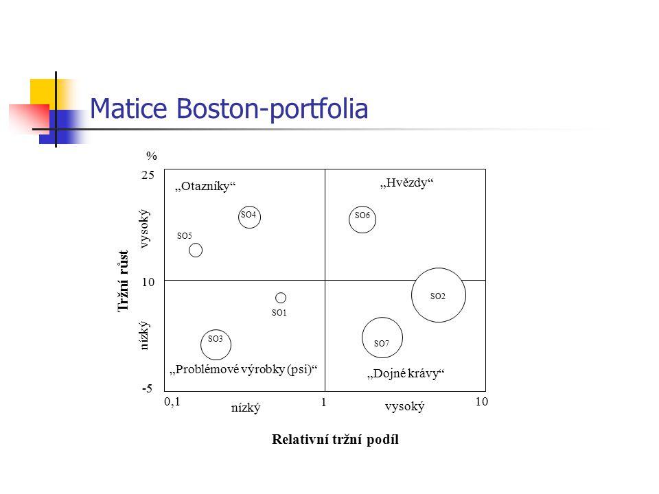 """Matice Boston-portfolia SO4 SO2 SO7 SO3 SO6 SO1 SO5 """"Hvězdy"""" """"Dojné krávy"""" """"Problémové výrobky (psi)"""" 0,1 1 10 -5 10 25 % nízký vysoký Relativní tržní"""