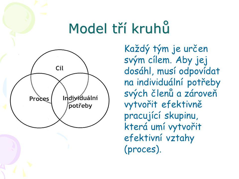 Model tří kruhů Každý tým je určen svým cílem. Aby jej dosáhl, musí odpovídat na individuální potřeby svých členů a zároveň vytvořit efektivně pracují