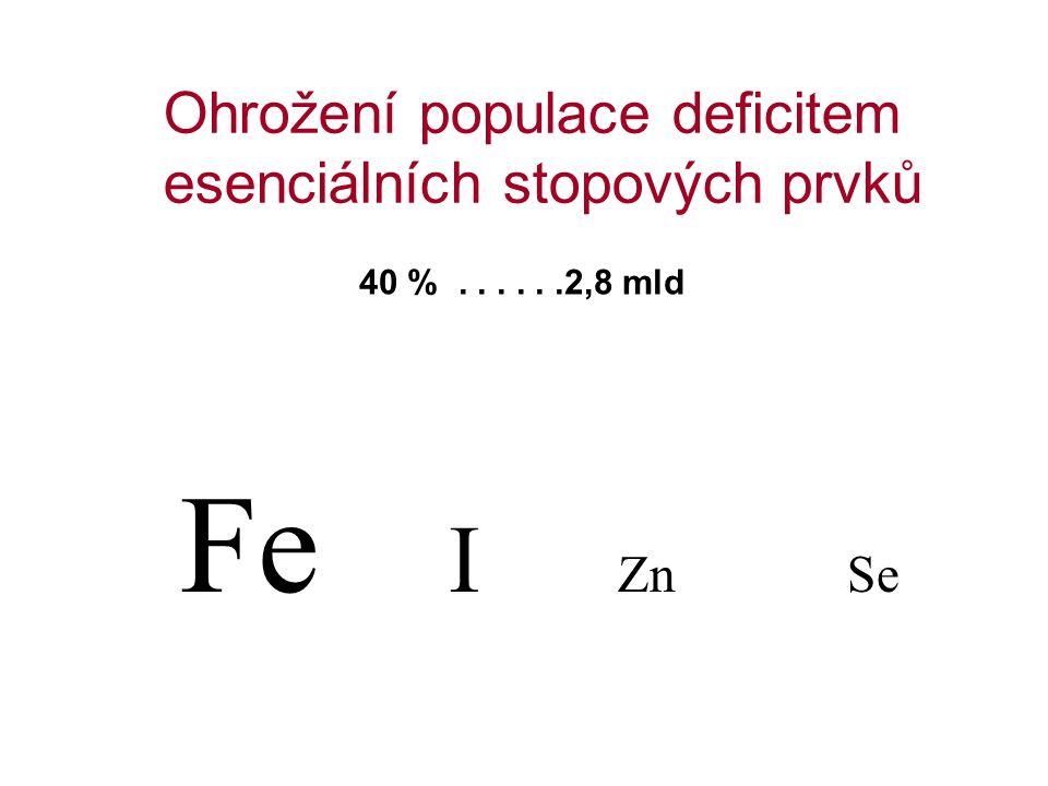 Ohrožení populace deficitem esenciálních stopových prvků 40 %......2,8 mld Fe I Zn Se