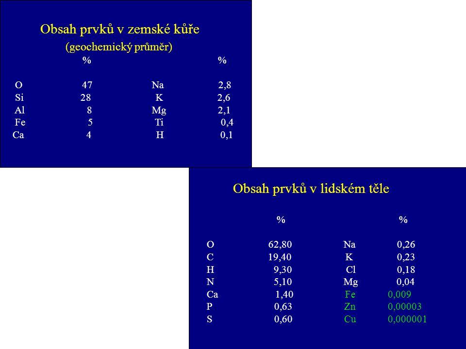 Obsah prvků v zemské kůře (geochemický průměr) % % O 47 Na 2,8 Si 28 K 2,6 Al 8 Mg 2,1 Fe 5 Ti 0,4 Ca 4 H 0,1 Obsah prvků v lidském těle % % O 62,80 Na 0,26 C 19,40 K 0,23 H 9,30 Cl 0,18 N 5,10 Mg 0,04 Ca 1,40 Fe 0,009 P 0,63 Zn 0,00003 S 0,60 Cu 0,000001
