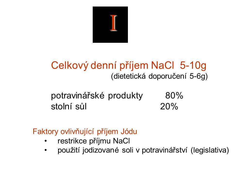 I Celkový denní příjem NaCl 5-10g (dietetická doporučení 5-6g) potravinářské produkty 80% stolní sůl 20% Faktory ovlivňující příjem Jódu restrikce příjmu NaCl použití jodizované soli v potravinářství (legislativa)