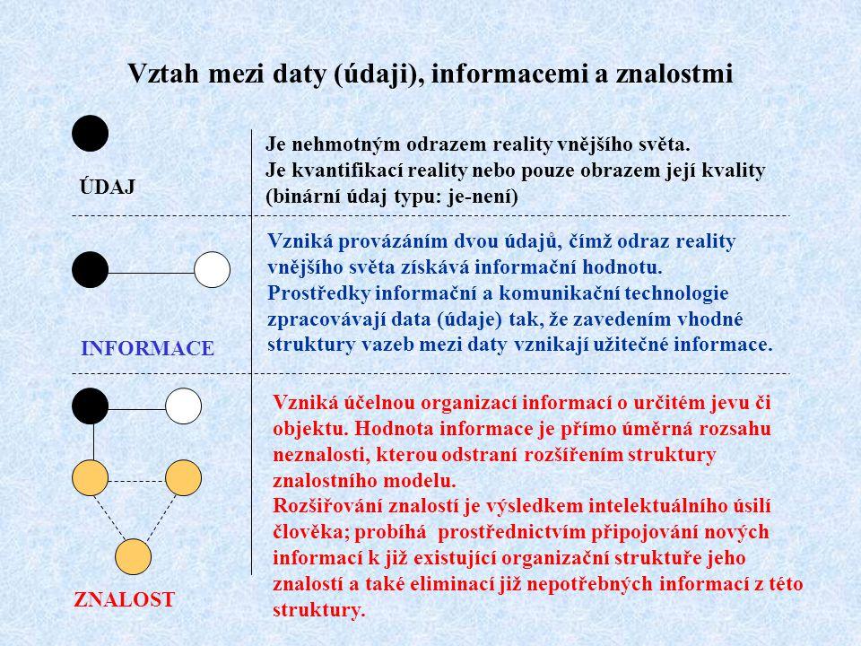 Klasifikace znalostí, využívaných pracovníky Organizační znalosti Individuální znalosti Neformální znalosti Kodifikované znalosti Některé neformální znalosti je možné po jejich zobecnění kodifikovat Organizační znalosti vznikají vesměs kombinací individuálních znalostí Znalosti jsou v systému představeny jako soubor strukturovaných (logicky uspořádaných) informací Je možné je šířit aniž by přitom působil jejich primární nositel Může je šířit pouze jejich primární nositel v roli kouče či mentora