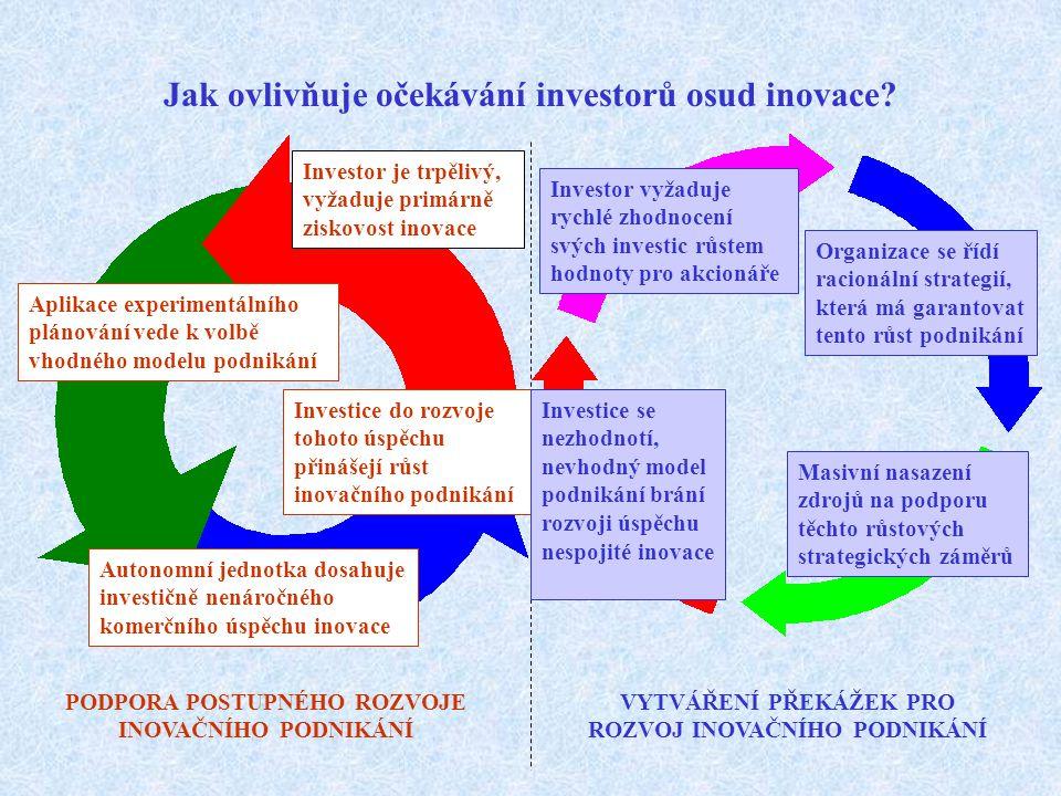 Volba vhodného investora je jednou z výchozích podmínek finálního úspěchu inovačního záměru Charakter a velikost investice do inovačního podnikání determinuje očekávání investora vůči jejímu zhodnocení.