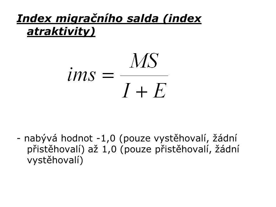 Index migračního salda (index atraktivity) - nabývá hodnot -1,0 (pouze vystěhovalí, žádní přistěhovalí) až 1,0 (pouze přistěhovalí, žádní vystěhovalí)