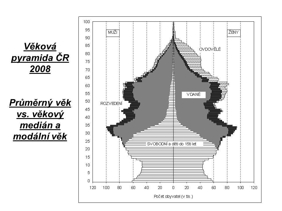 Věková pyramida ČR 2008 Průměrný věk vs. věkový medián a modální věk