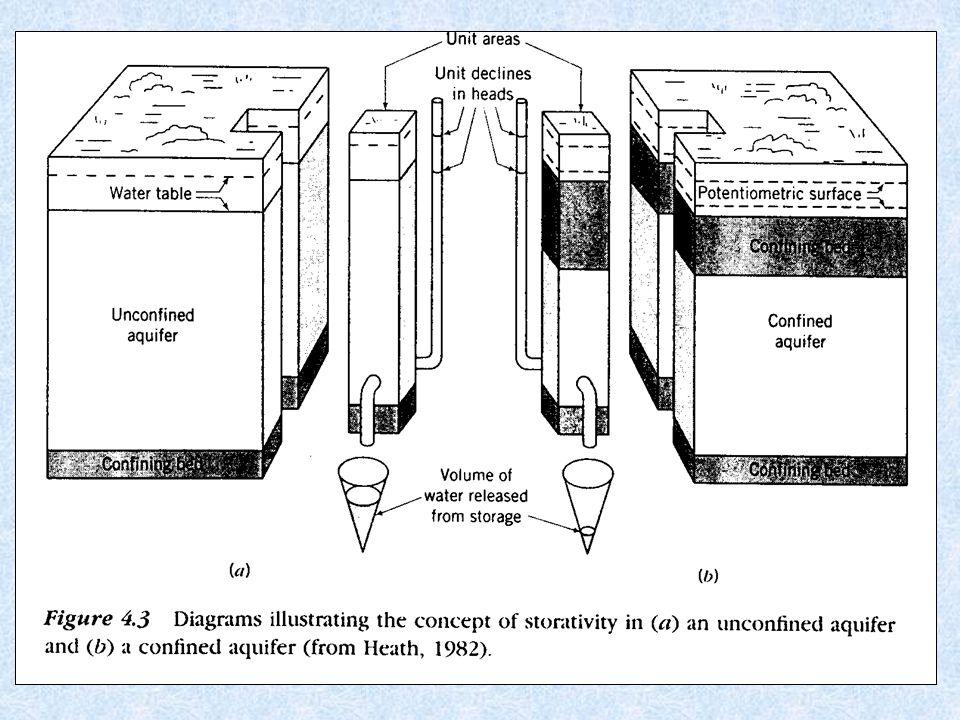 Hydraulické charakteristiky zvodněných formací 1.Odporové charakteristiky – transmisivita T [ m 2 /s ] zohledňuje vliv mocnosti formace na průtok při