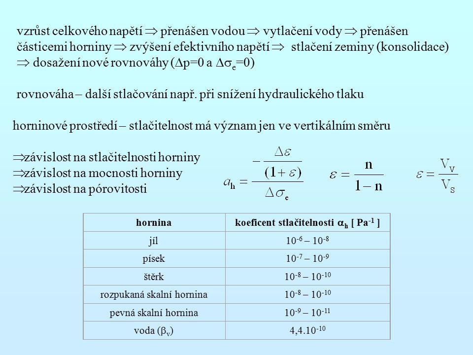 vzrůst celkového napětí  přenášen vodou  vytlačení vody  přenášen částicemi horniny  zvýšení efektivního napětí  stlačení zeminy (konsolidace) 