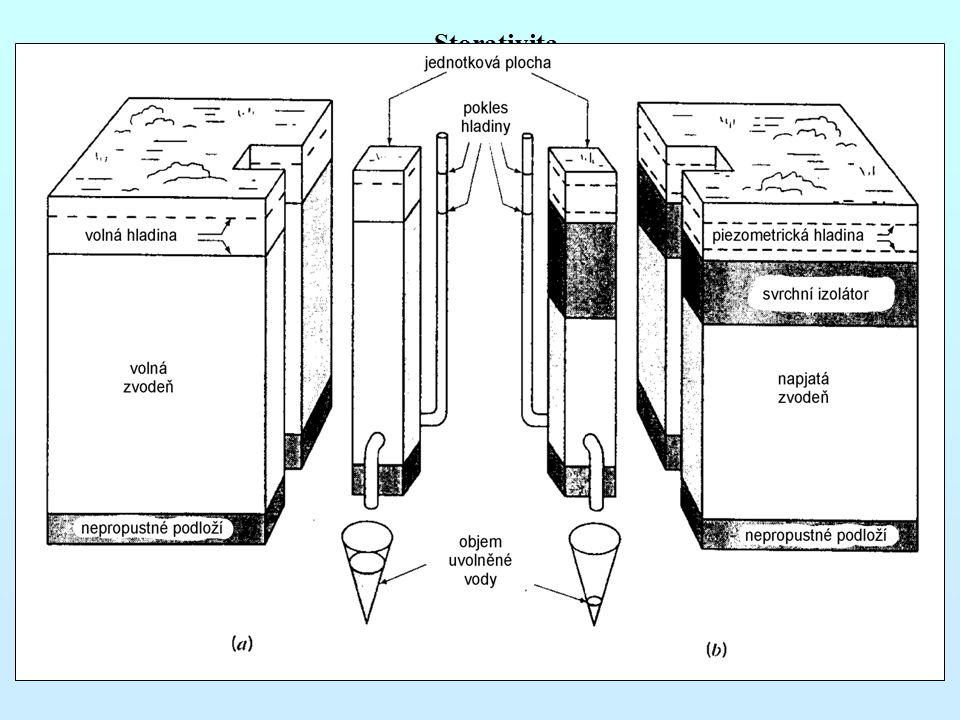 Storativita 2. zvodně s volnou hladinou pokles hladiny – drenáž pórů existuje volná zásobnost charakterizace – volná zásobnost – S v u volných zvodní