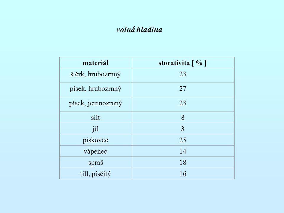 materiálstorativita [ % ] štěrk, hrubozrnný23 písek, hrubozrnný27 písek, jemnozrnný23 silt8 jíl3 pískovec25 vápenec14 spraš18 till, písčitý16 volná hl