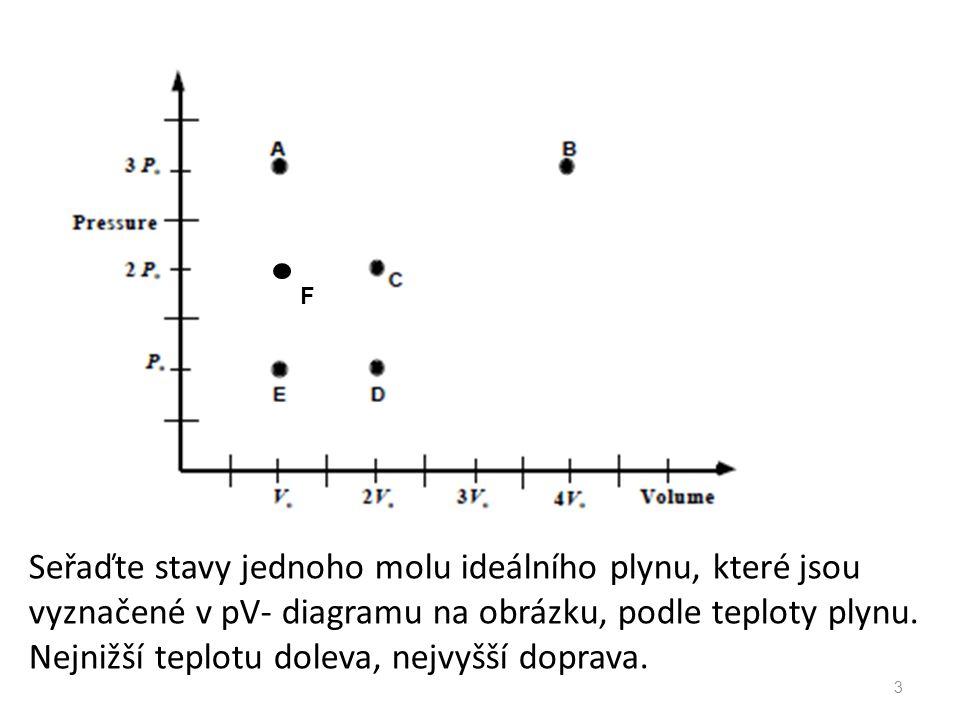 Seřaďte stavy jednoho molu ideálního plynu, které jsou vyznačené v pV- diagramu na obrázku, podle teploty plynu. Nejnižší teplotu doleva, nejvyšší dop