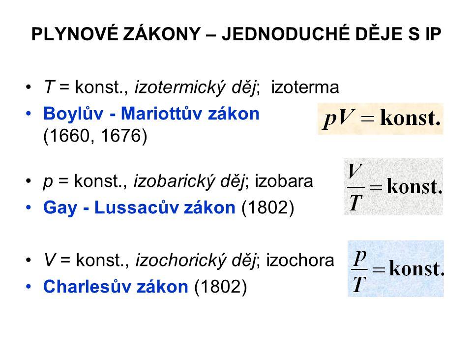 PLYNOVÉ ZÁKONY – JEDNODUCHÉ DĚJE S IP T = konst., izotermický děj; izoterma Boylův - Mariottův zákon (1660, 1676) p = konst., izobarický děj; izobara Gay - Lussacův zákon (1802) V = konst., izochorický děj; izochora Charlesův zákon (1802)
