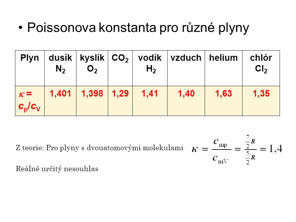 Poissonova konstanta pro různé plyny Plyndusík N 2 kyslík O 2 CO 2 vodík H 2 vzduchheliumchlór Cl 2  = c p /c V 1,4011,3981,291,411,401,631,35 Z teorie: Pro plyny s dvouatomovými molekulami Reálně určitý nesouhlas