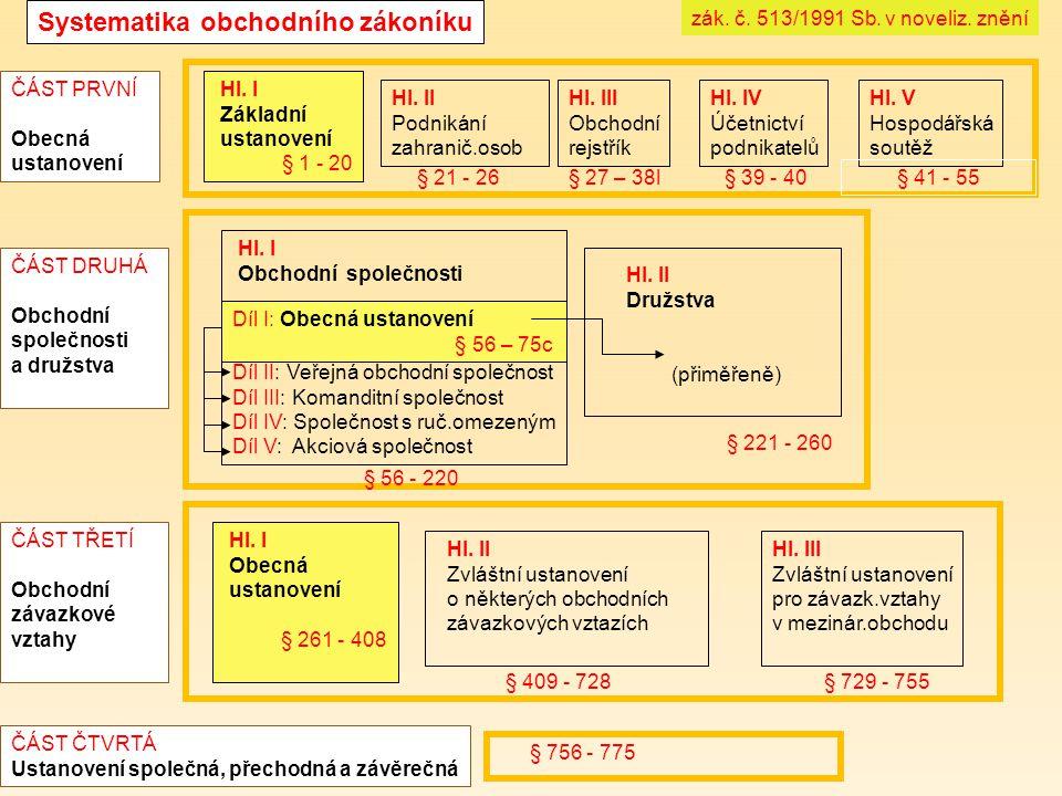 Systematika obchodního zákoníku Hl. V Hospodářská soutěž Hl.