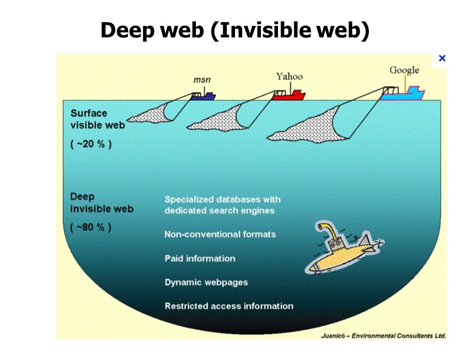 Deep web (Invisible web)