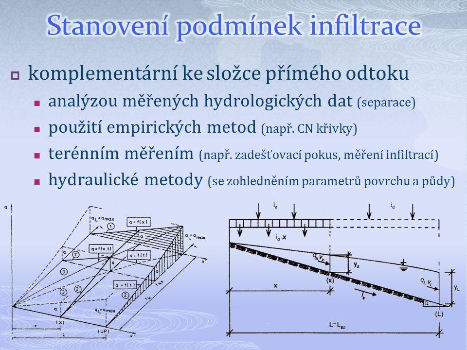  komplementární ke složce přímého odtoku analýzou měřených hydrologických dat (separace) použití empirických metod (např. CN křivky) terénním měřením