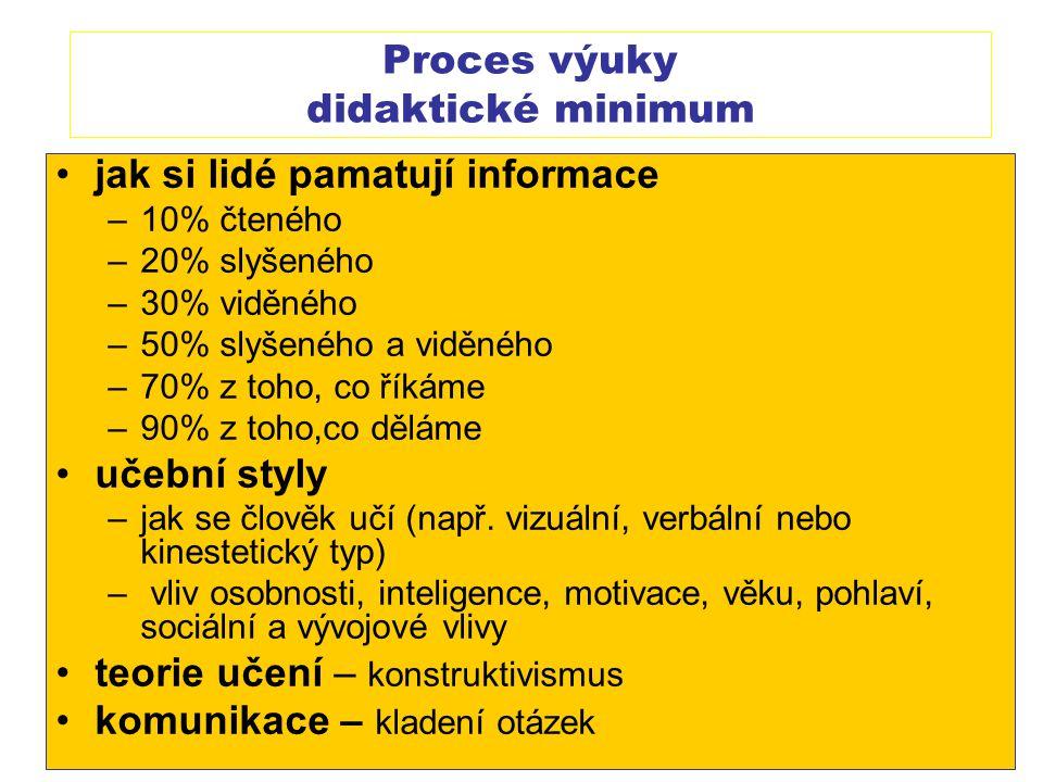 Proces výuky didaktické minimum jak si lidé pamatují informace –10% čteného –20% slyšeného –30% viděného –50% slyšeného a viděného –70% z toho, co řík