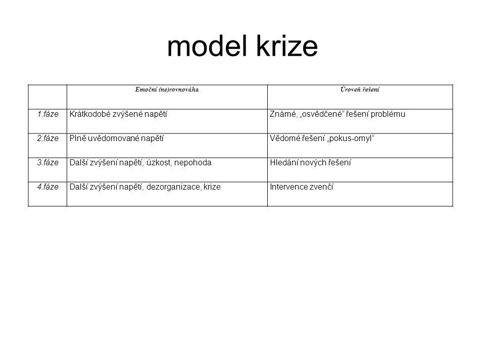 """model krize Emoční (ne)rovnováhaÚroveň řešení 1.fázeKrátkodobé zvýšené napětíZnámé, """"osvědčené"""" řešení problému 2.fázePlně uvědomované napětíVědomé ře"""