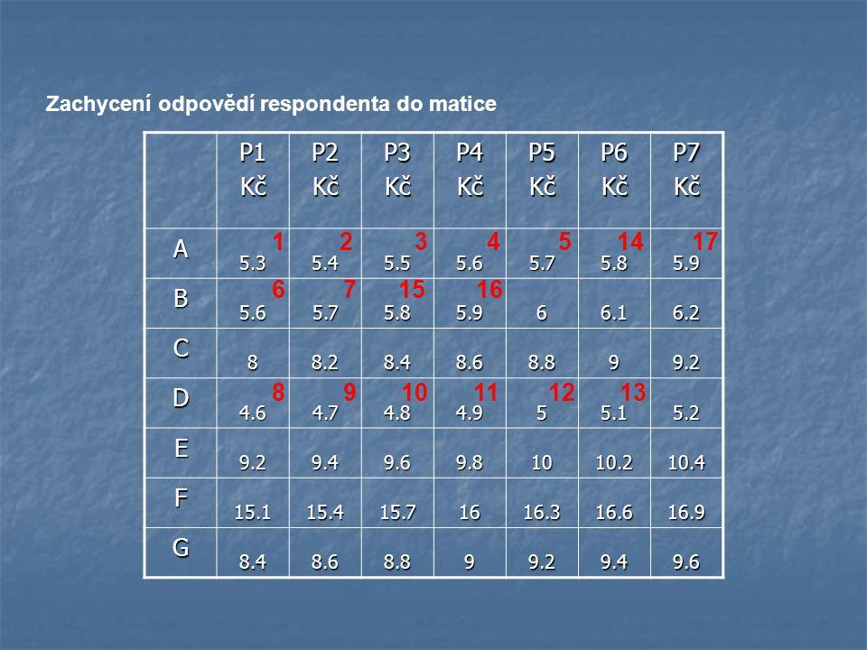 Zachycení odpovědí respondenta do matice P1KčP2KčP3KčP4KčP5KčP6KčP7Kč A 5.35.45.55.65.75.85.9 B 5.65.75.85.966.16.2 C 88.28.48.68.899.2 D 4.64.74.84.9