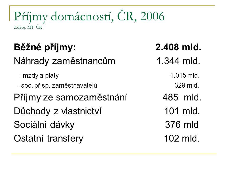Příjmy domácností, ČR, 2006 Zdroj: MF ČR Běžné příjmy: 2.408 mld.